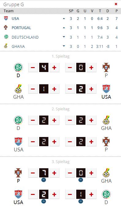 WM 2014 Gruppe G